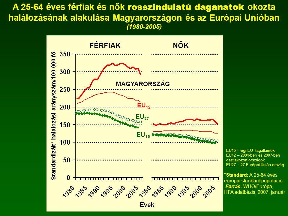 halálozásának alakulása Magyarországon és az Európai Unióban