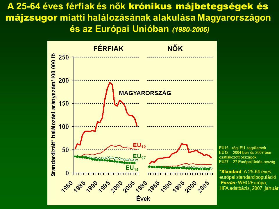 A 25-64 éves férfiak és nők krónikus májbetegségek és