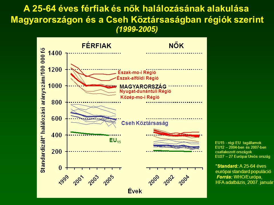 A 25-64 éves férfiak és nők halálozásának alakulása
