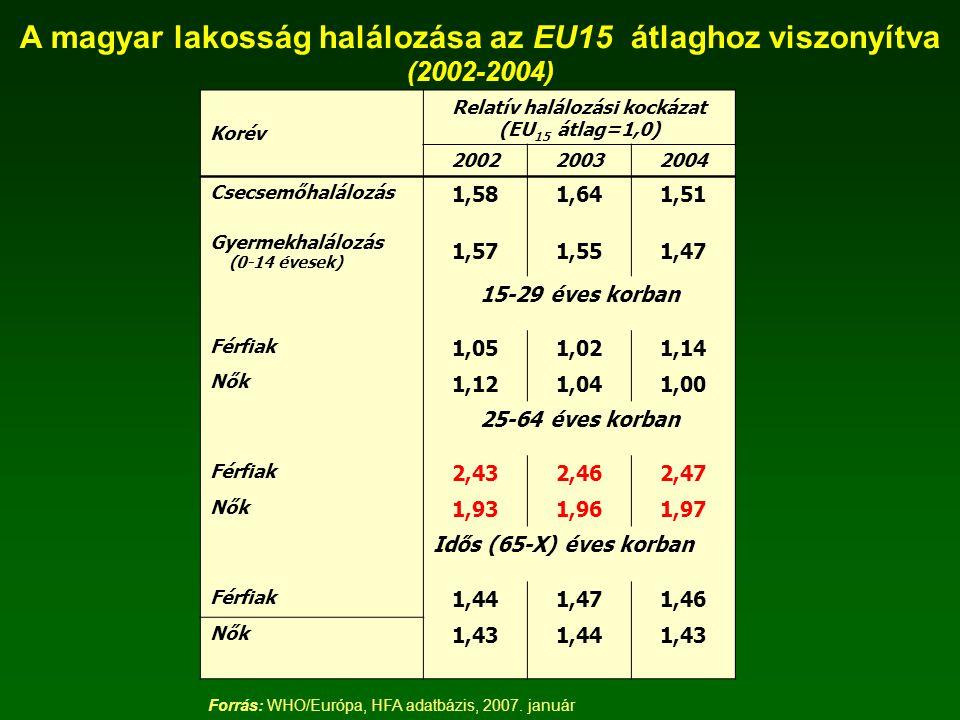 A magyar lakosság halálozása az EU15 átlaghoz viszonyítva