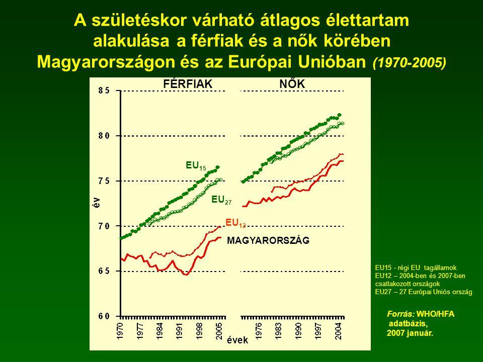 A születéskor várható átlagos élettartam alakulása a férfiak és a nők körében Magyarországon és az Európai Unióban (1970-2005)