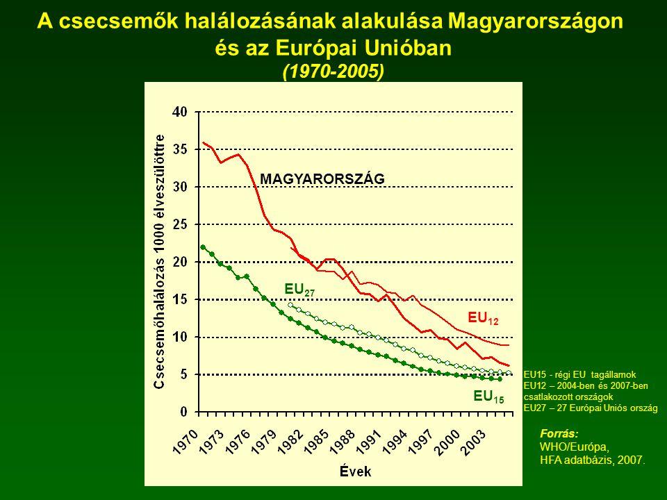A csecsemők halálozásának alakulása Magyarországon