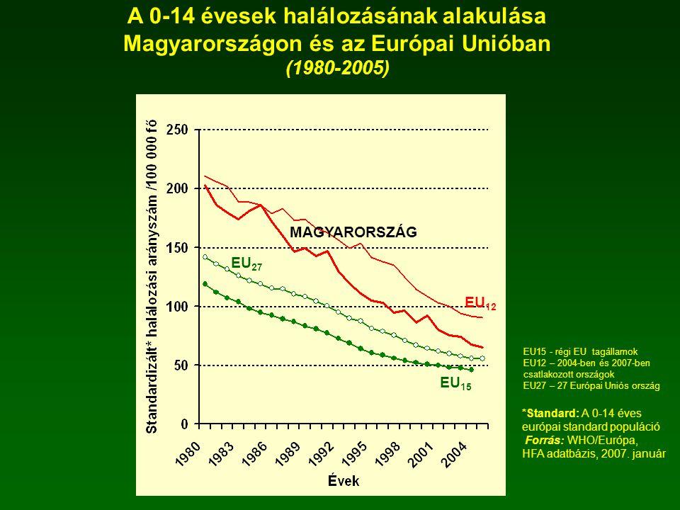 A 0-14 évesek halálozásának alakulása Magyarországon és az Európai Unióban
