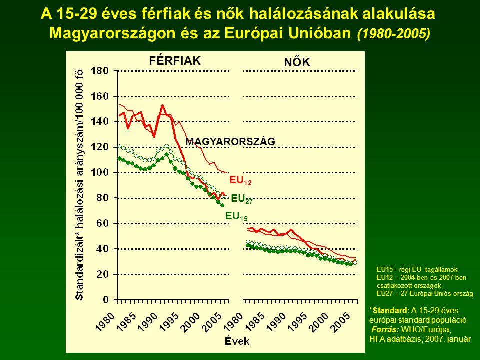 A 15-29 éves férfiak és nők halálozásának alakulása