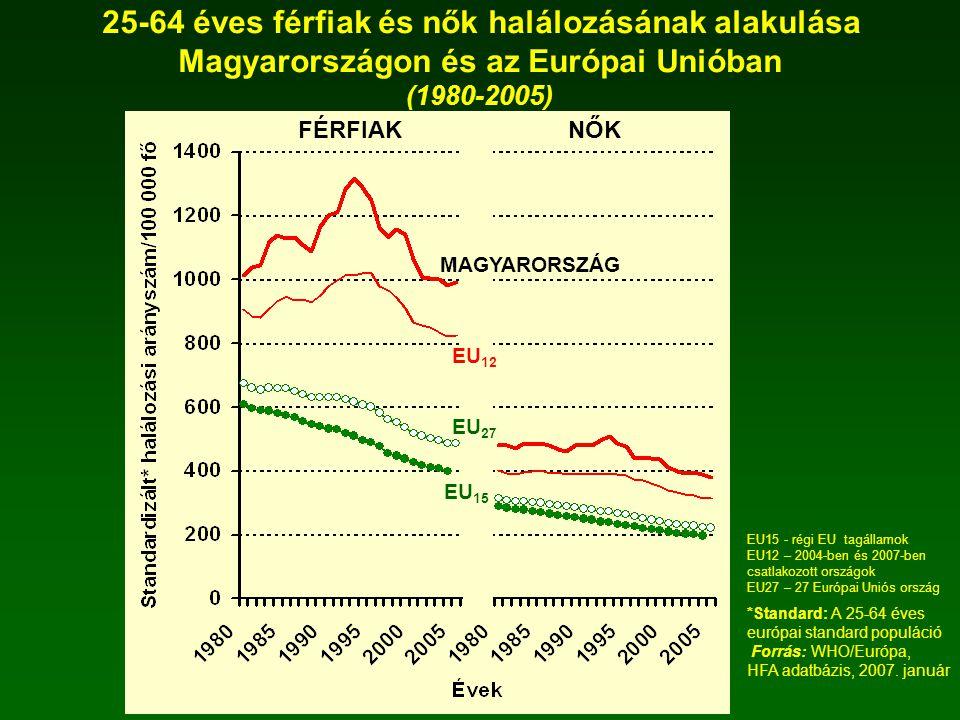 25-64 éves férfiak és nők halálozásának alakulása