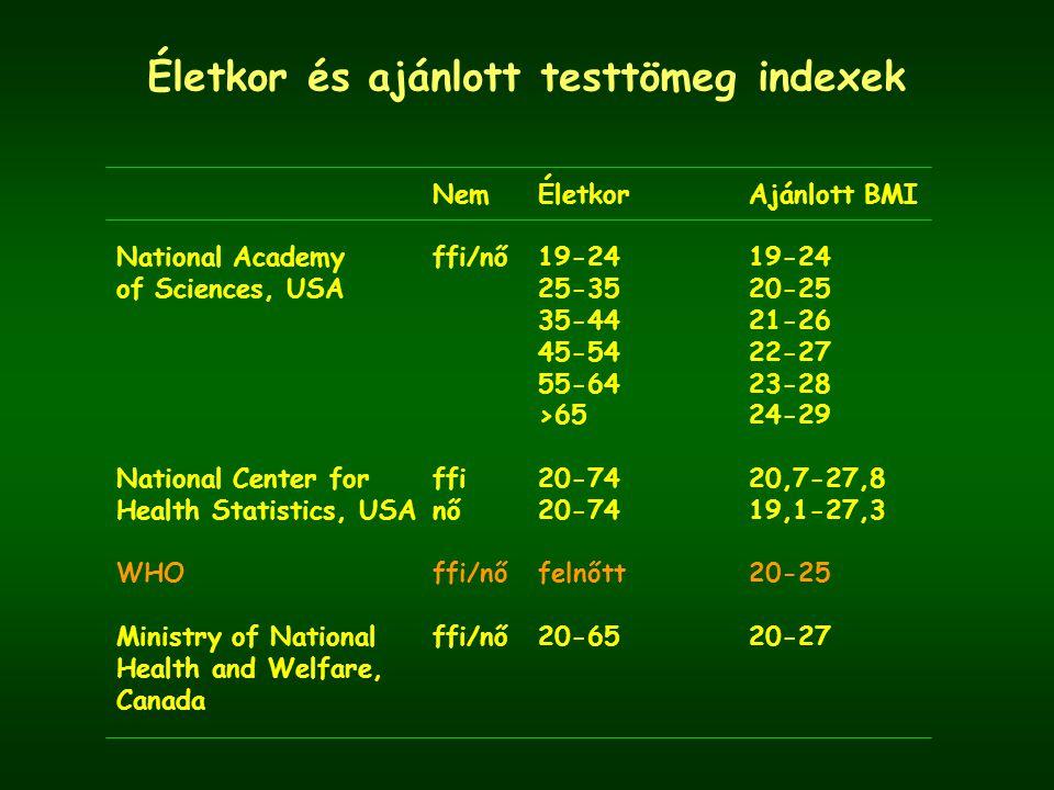 Életkor és ajánlott testtömeg indexek