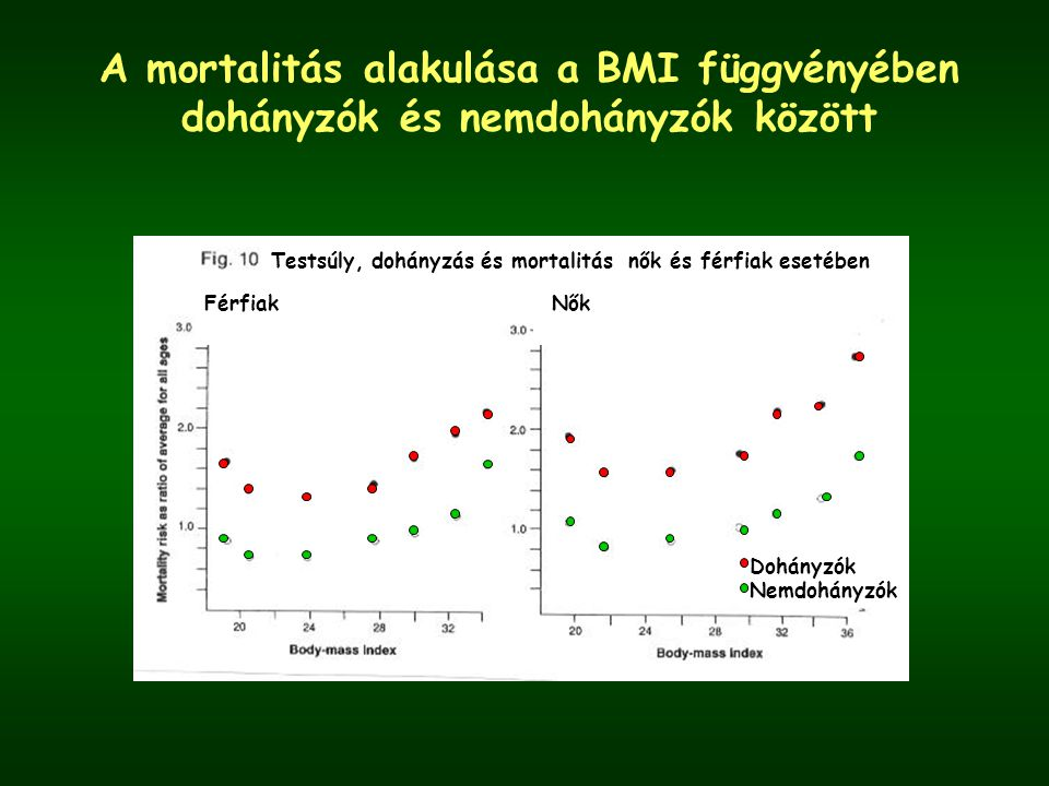 A mortalitás alakulása a BMI függvényében