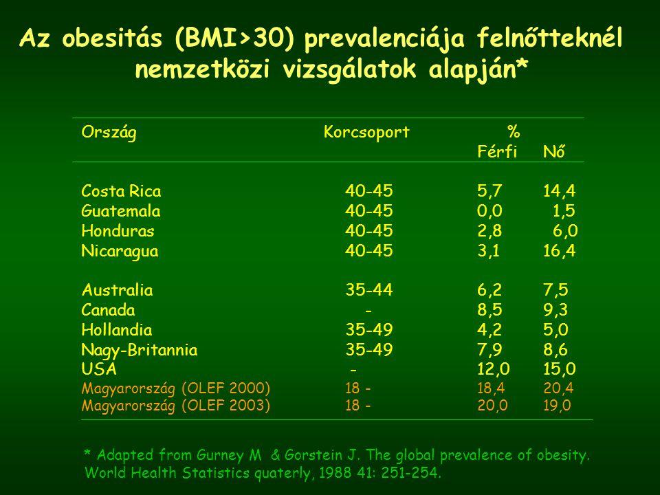 Az obesitás (BMI>30) prevalenciája felnőtteknél