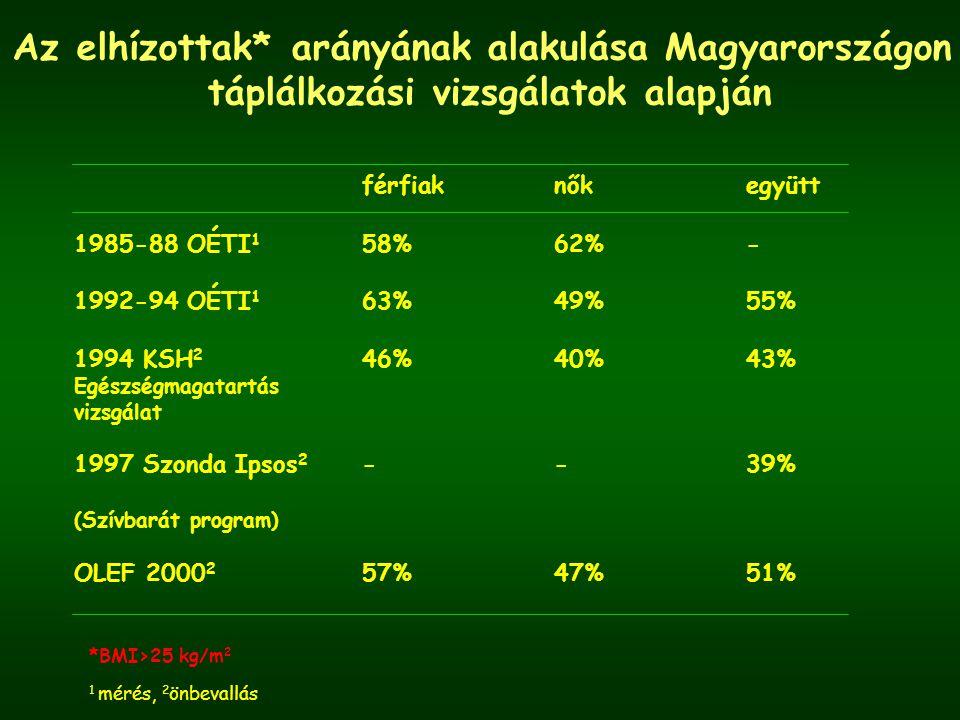 Az elhízottak* arányának alakulása Magyarországon