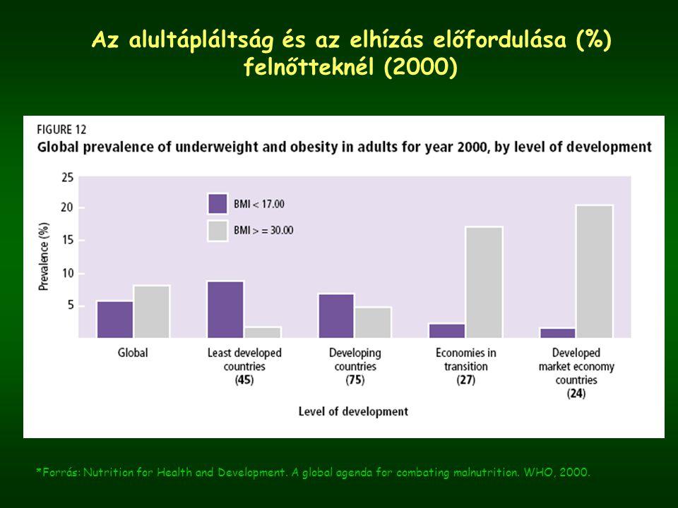 Az alultápláltság és az elhízás előfordulása (%)