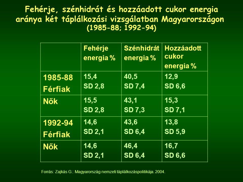 Fehérje, szénhidrát és hozzáadott cukor energia