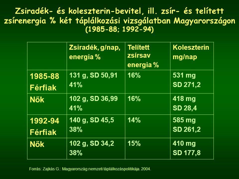 Zsiradék- és koleszterin-bevitel, ill. zsír- és telített