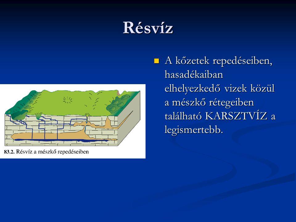 Résvíz A kőzetek repedéseiben, hasadékaiban elhelyezkedő vizek közül a mészkő rétegeiben található KARSZTVÍZ a legismertebb.