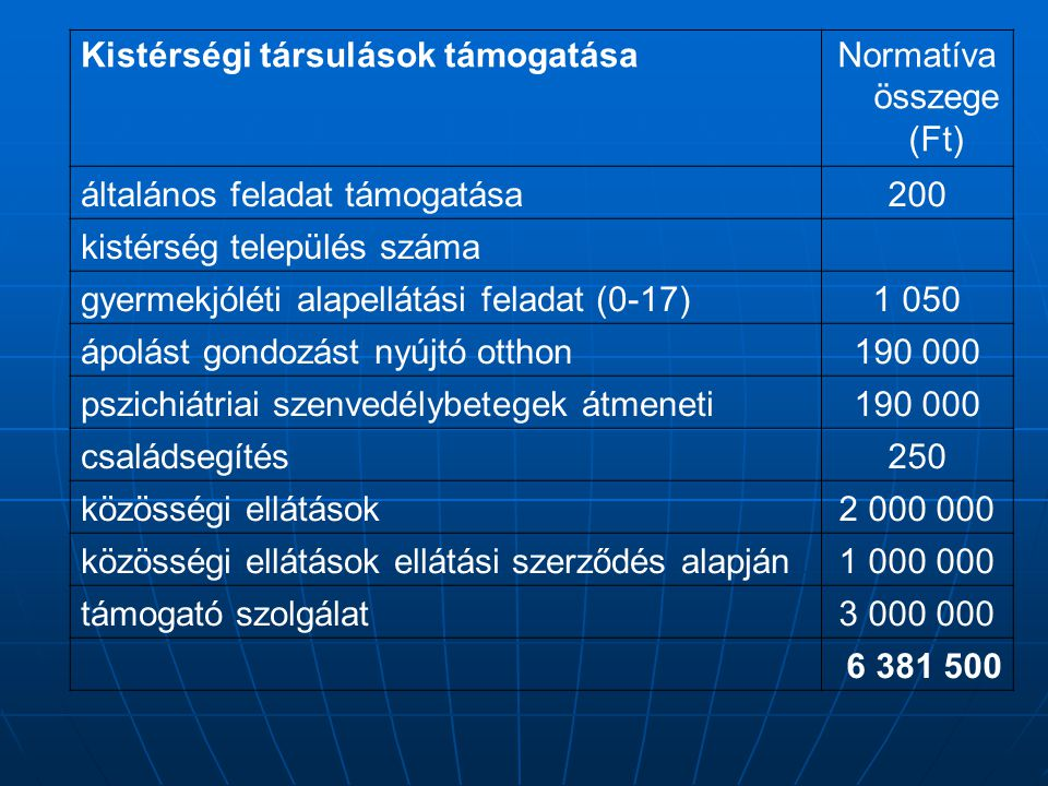 Normatíva összege (Ft)