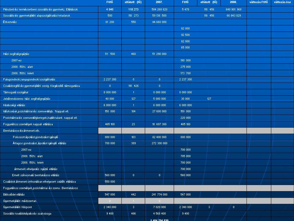 Ft/fő ellátott (fő) 2007. 2008. változás Ft/fő változás ösz