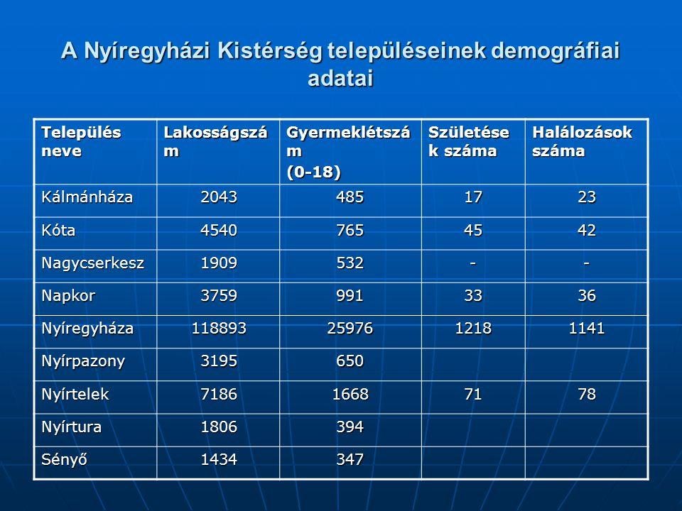 A Nyíregyházi Kistérség településeinek demográfiai adatai
