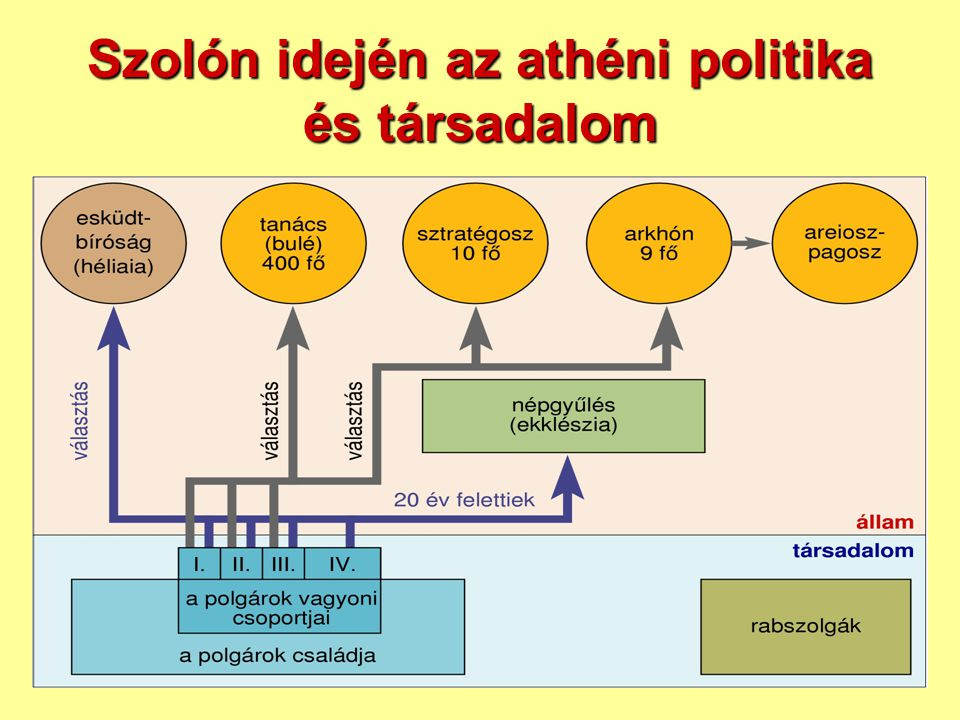 Szolón idején az athéni politika és társadalom
