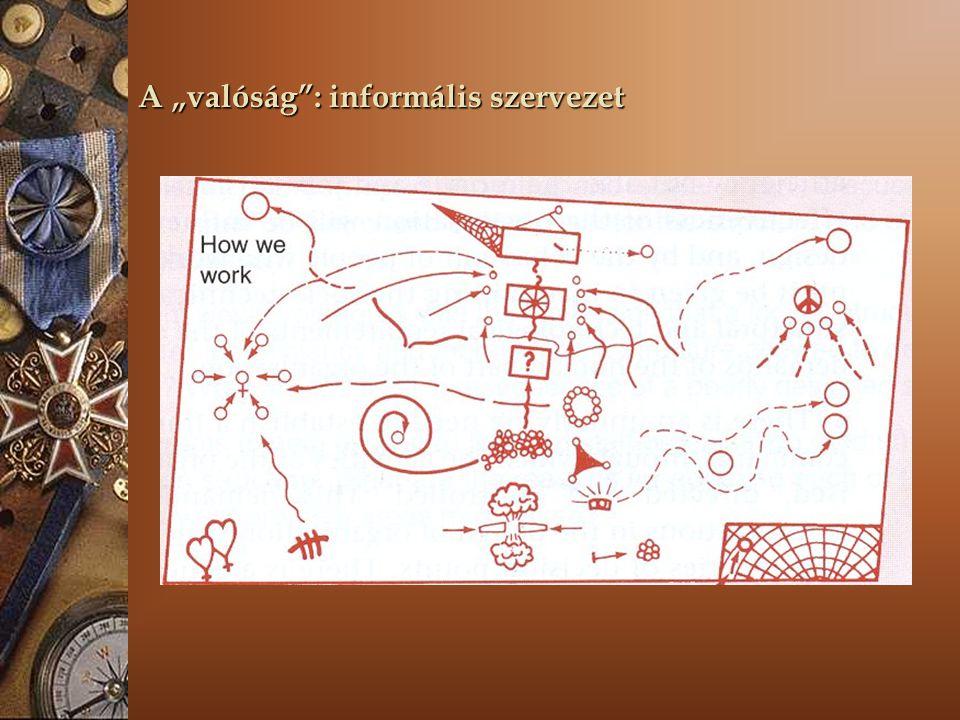 """A """"valóság : informális szervezet"""