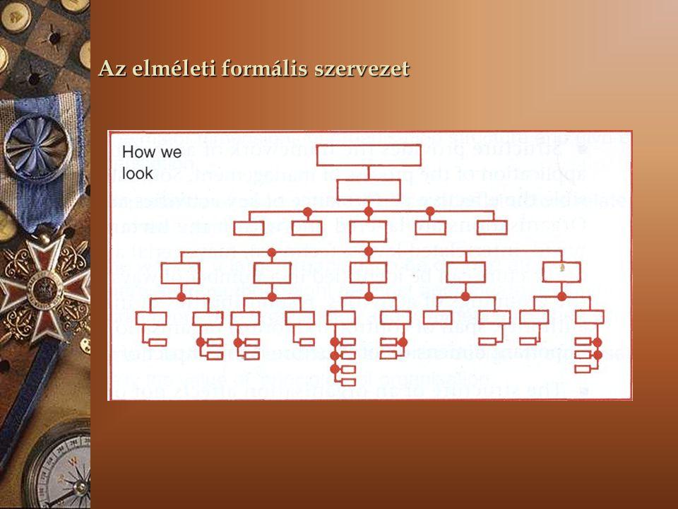 Az elméleti formális szervezet