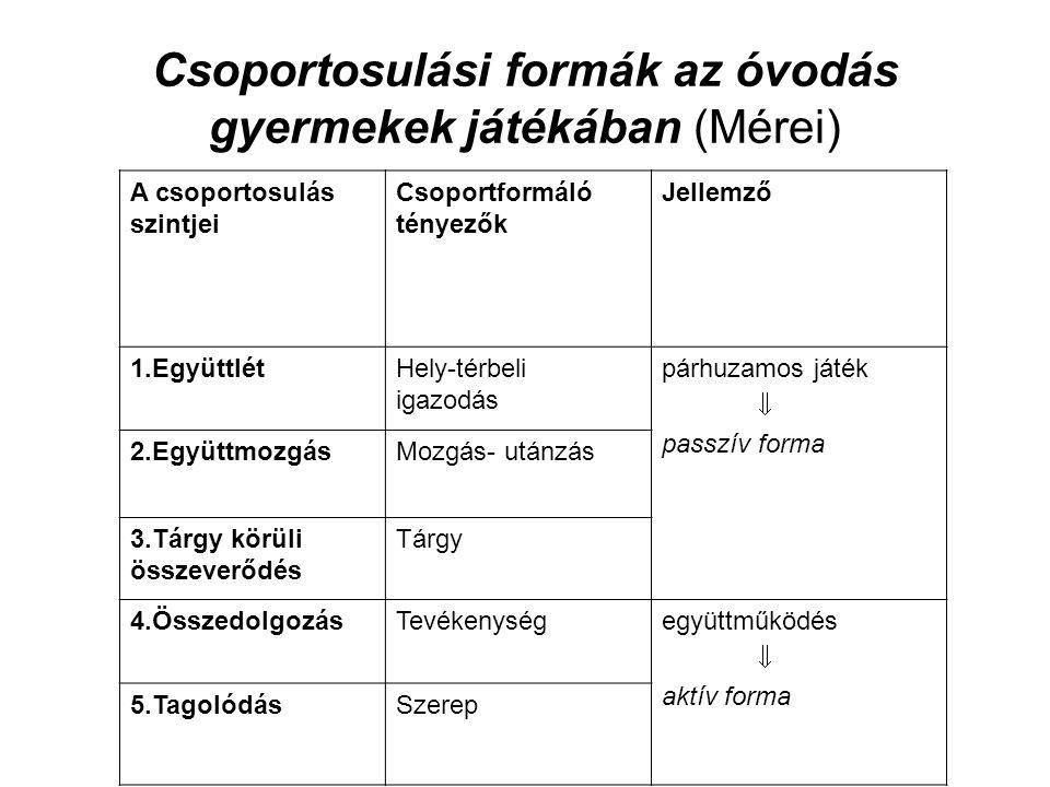 Csoportosulási formák az óvodás gyermekek játékában (Mérei)