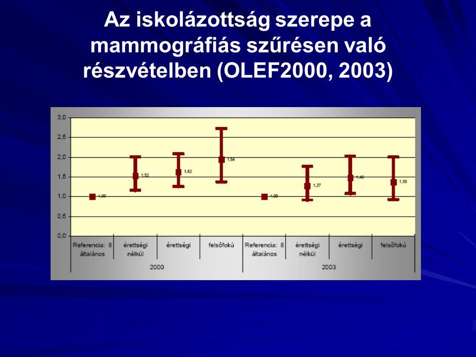 Az iskolázottság szerepe a mammográfiás szűrésen való részvételben (OLEF2000, 2003)