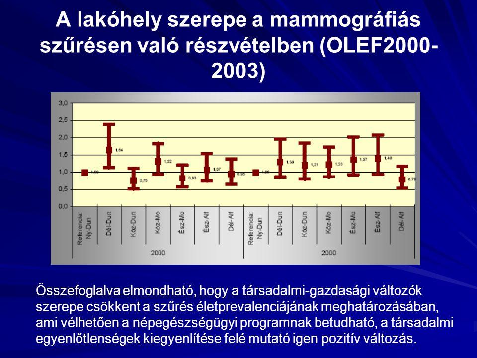 A lakóhely szerepe a mammográfiás szűrésen való részvételben (OLEF2000-2003)