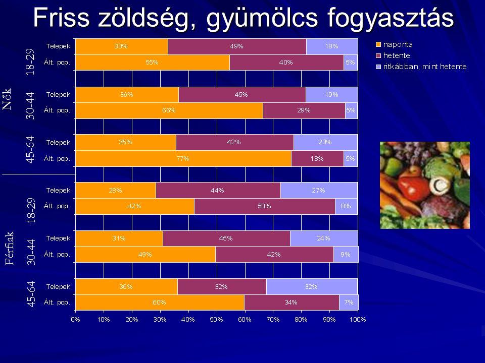 Friss zöldség, gyümölcs fogyasztás