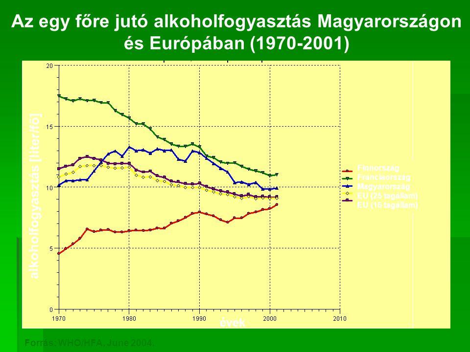 Az egy főre jutó alkoholfogyasztás Magyarországon