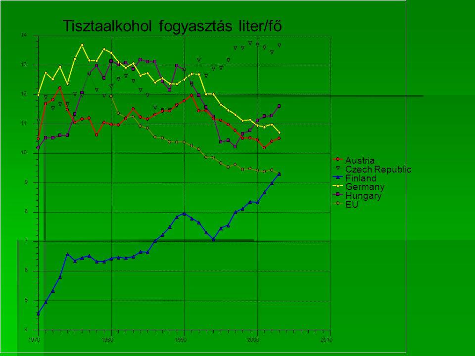 Tisztaalkohol fogyasztás liter/fő