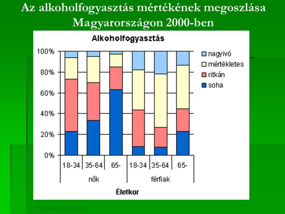 Az alkoholfogyasztás mértékének megoszlása