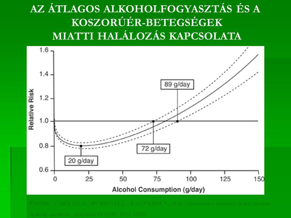 AZ ÁTLAGOS ALKOHOLFOGYASZTÁS ÉS A KOSZORÚÉR-BETEGSÉGEK