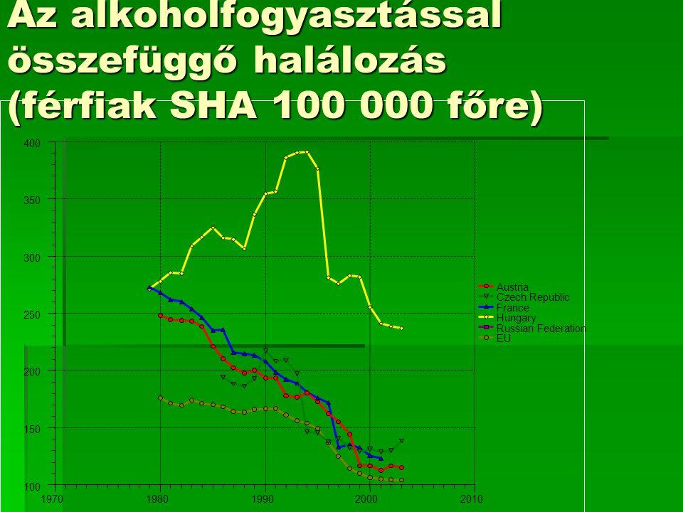 Az alkoholfogyasztással összefüggő halálozás (férfiak SHA 100 000 főre)