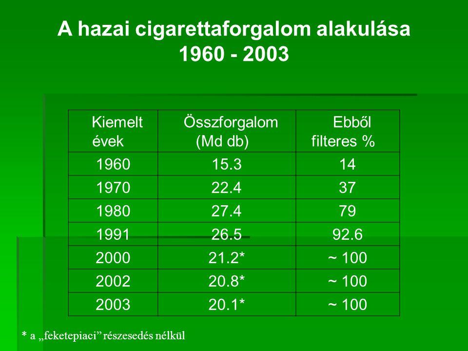 A hazai cigarettaforgalom alakulása 1960 - 2003