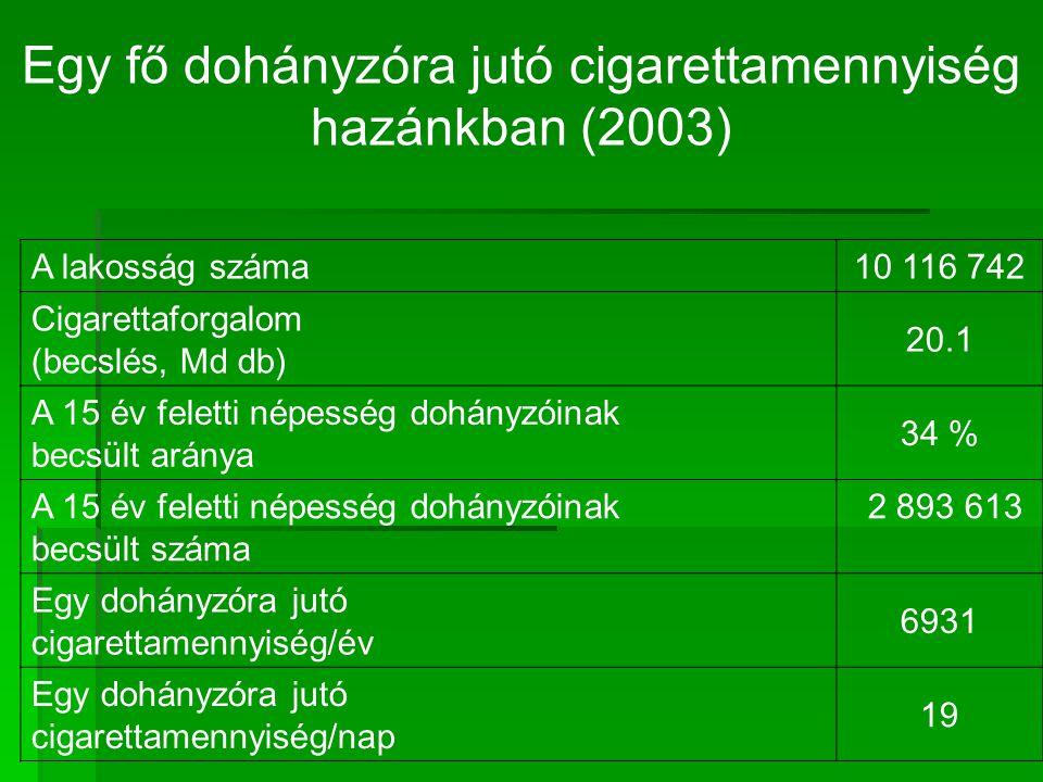 Egy fő dohányzóra jutó cigarettamennyiség hazánkban (2003)