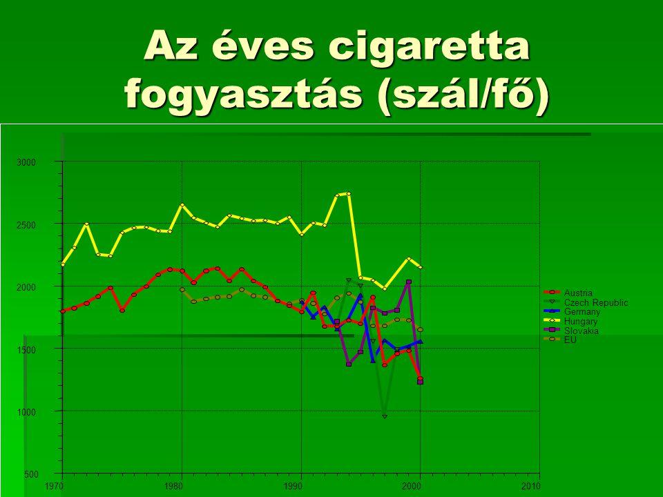 Az éves cigaretta fogyasztás (szál/fő)