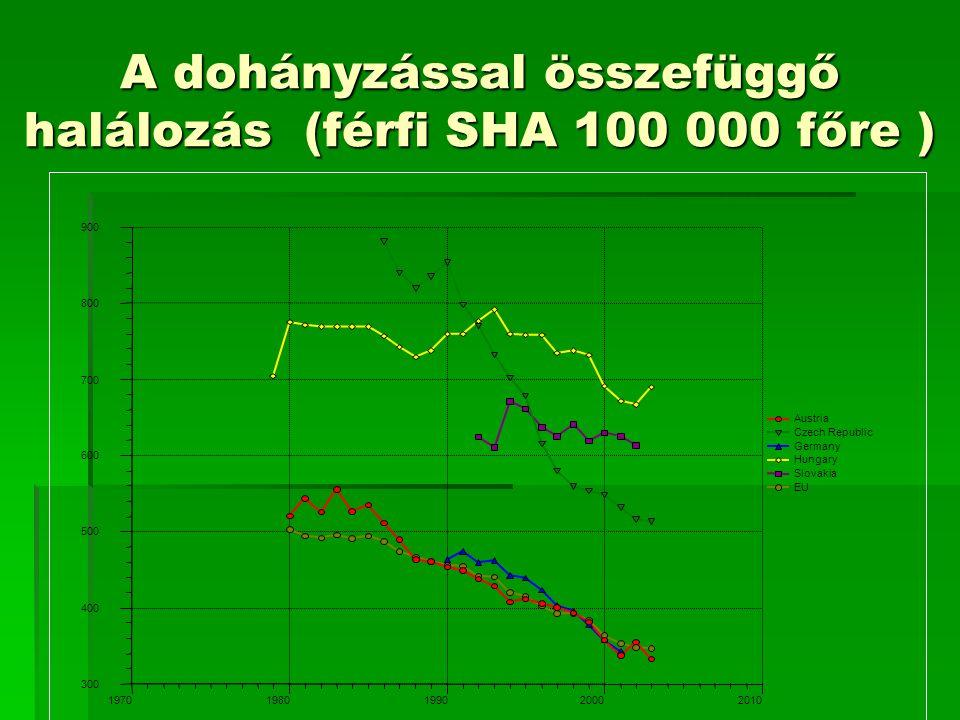 A dohányzással összefüggő halálozás (férfi SHA 100 000 főre )