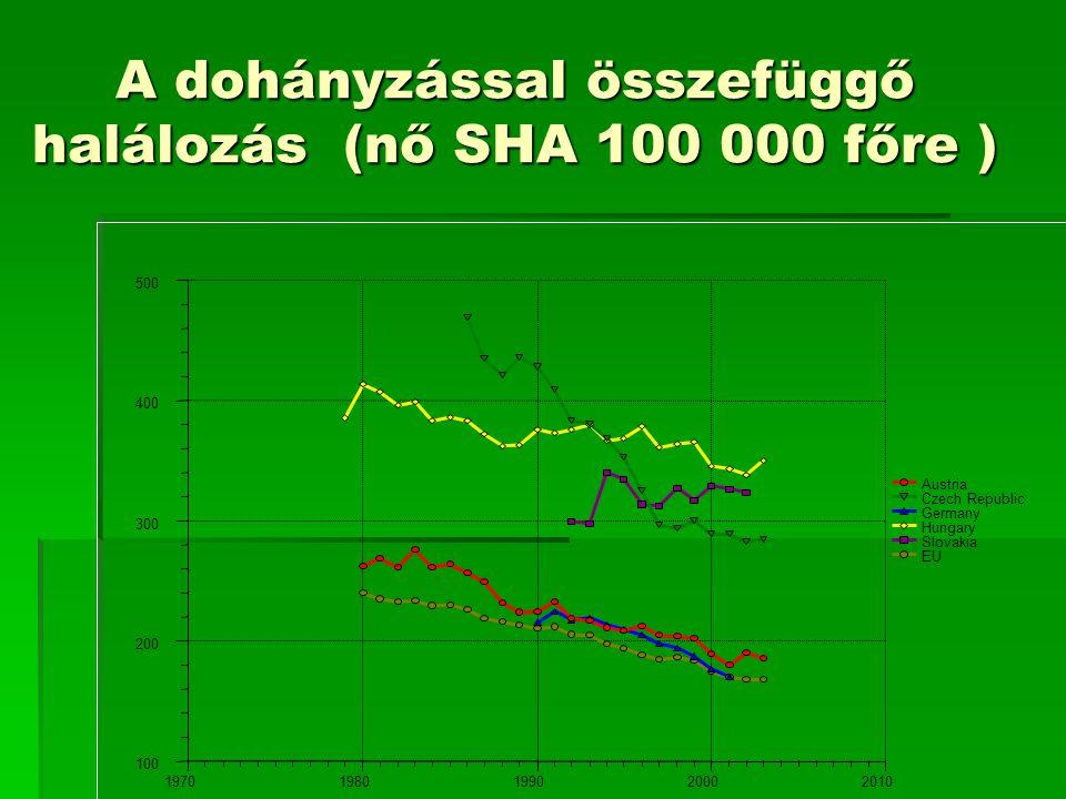 A dohányzással összefüggő halálozás (nő SHA 100 000 főre )