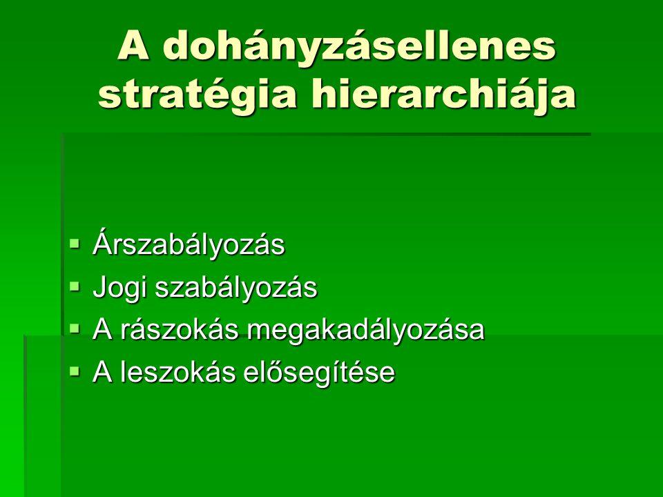 A dohányzásellenes stratégia hierarchiája