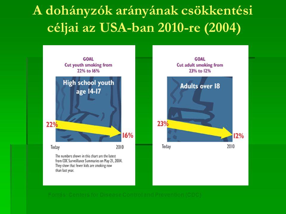 A dohányzók arányának csökkentési céljai az USA-ban 2010-re (2004)
