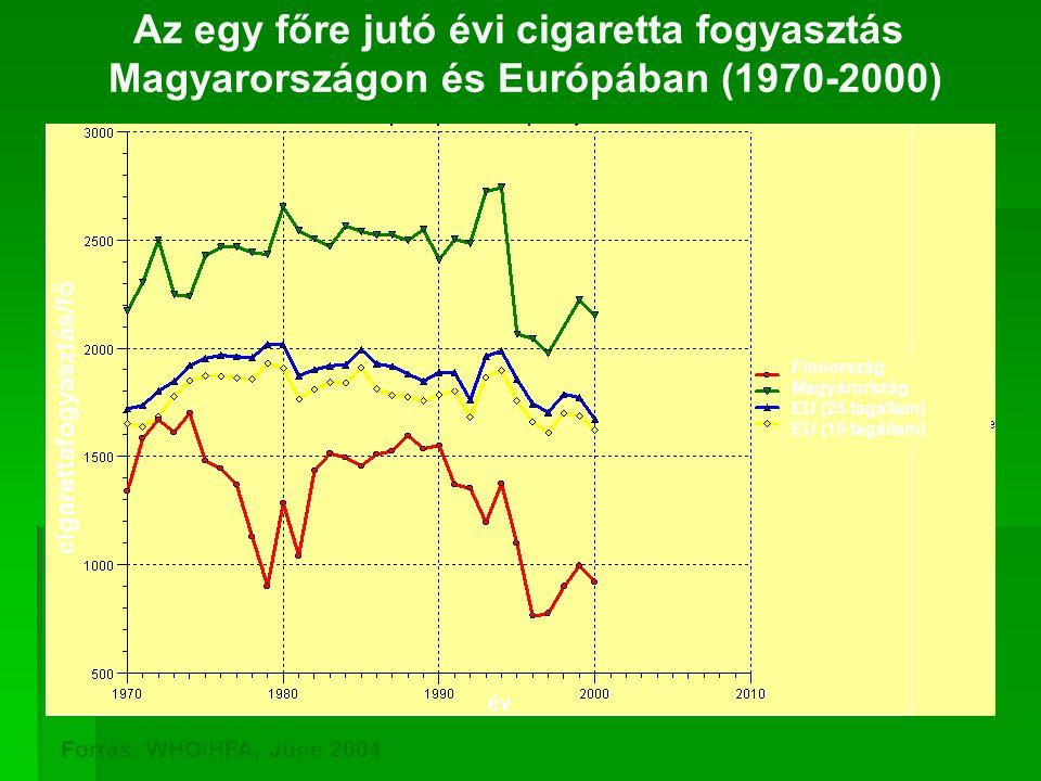 Az egy főre jutó évi cigaretta fogyasztás