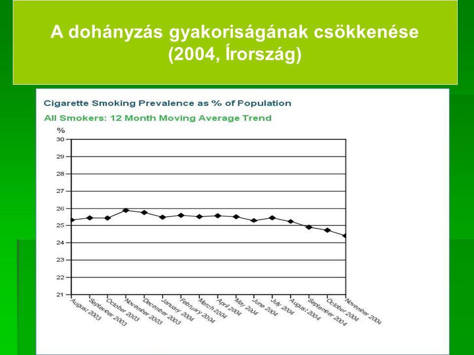 A dohányzás gyakoriságának csökkenése