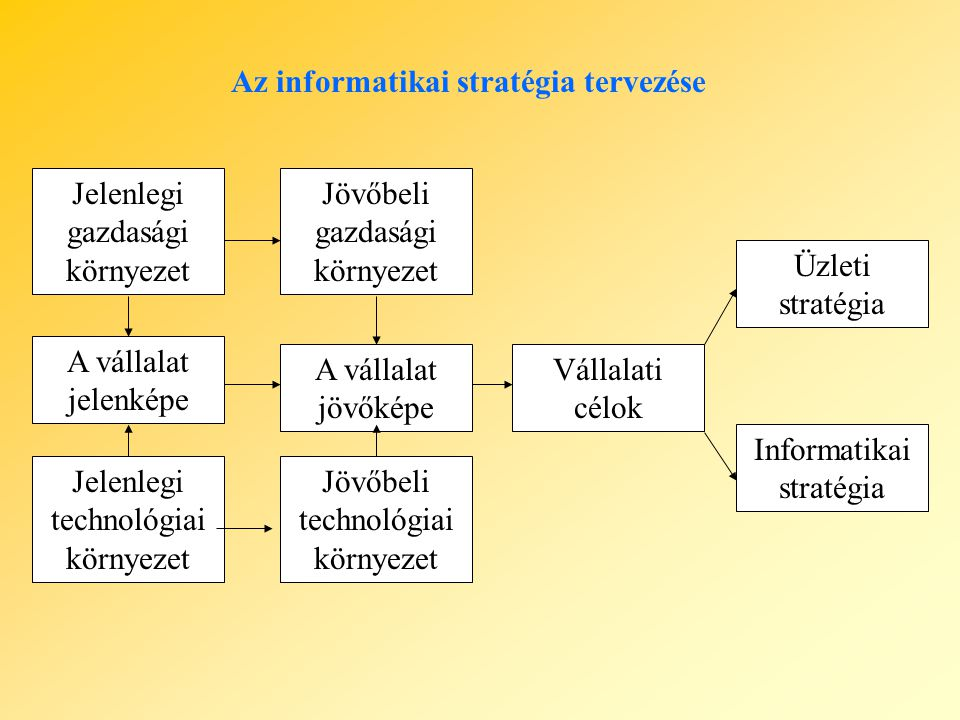 Az informatikai stratégia tervezése