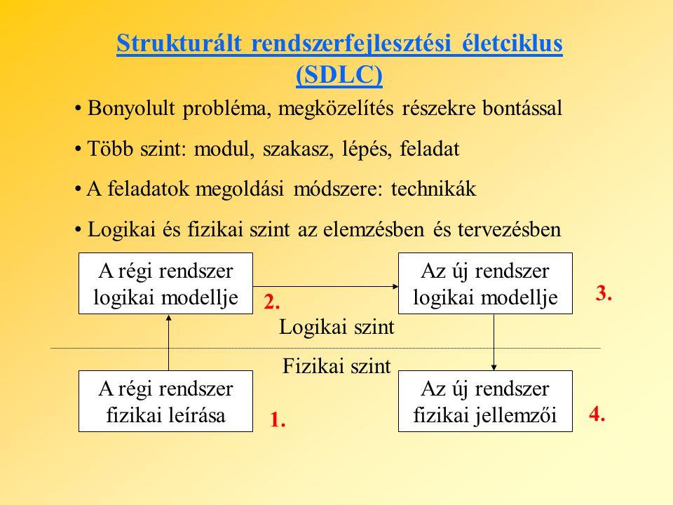 Strukturált rendszerfejlesztési életciklus (SDLC)
