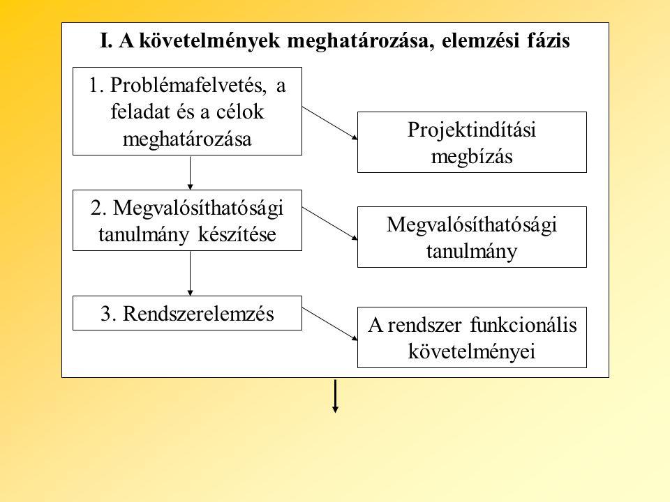 I. A követelmények meghatározása, elemzési fázis