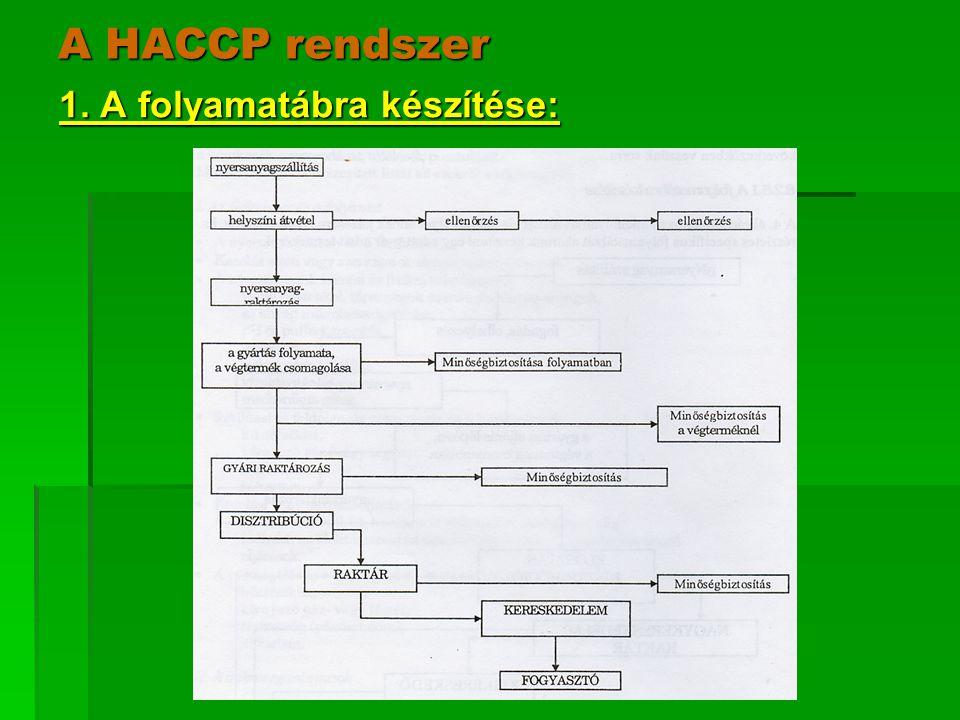 A HACCP rendszer 1. A folyamatábra készítése: