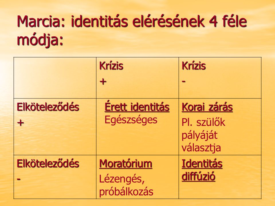 Marcia: identitás elérésének 4 féle módja: