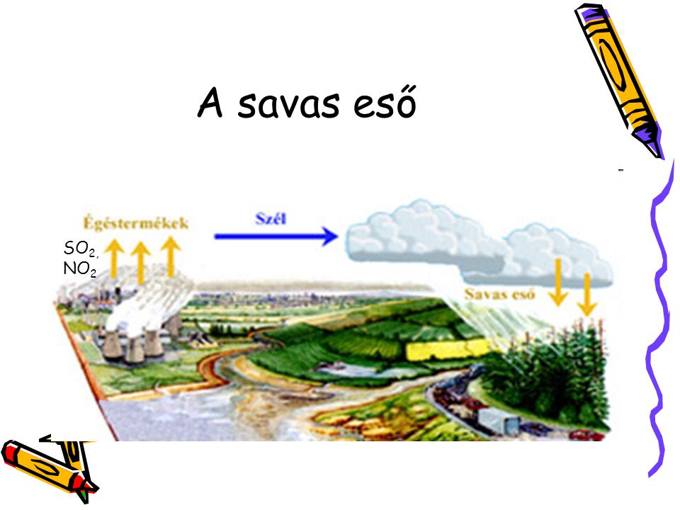 A savas eső SO2, NO2
