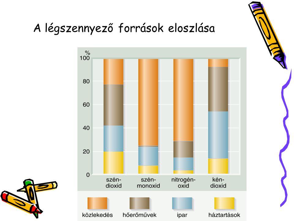 A légszennyező források eloszlása