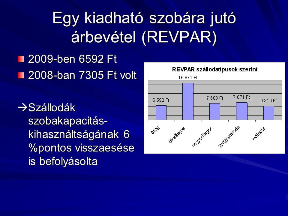 Egy kiadható szobára jutó árbevétel (REVPAR)