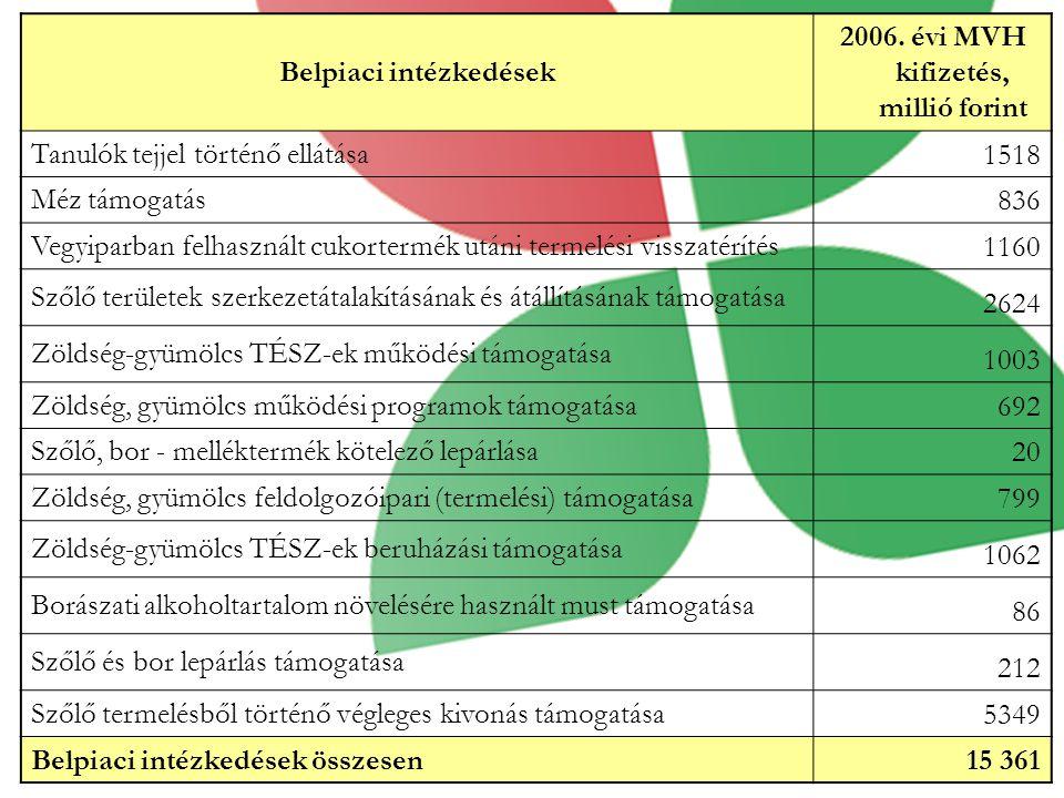Belpiaci intézkedések 2006. évi MVH kifizetés, millió forint